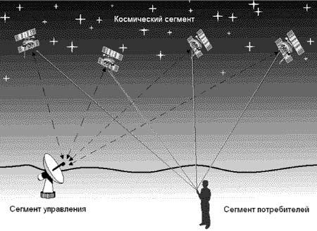 Сегменты высокоорбитальных навигационных систем Глонасс и GPS
