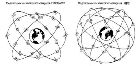 Космический сегмент систем ГЛОНАСС и GPS