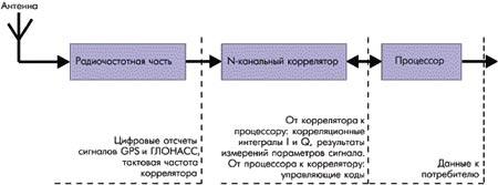 Обобщённая структура приёмника