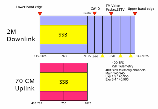 Частотный план спутника ARISSat-1/Kedr
