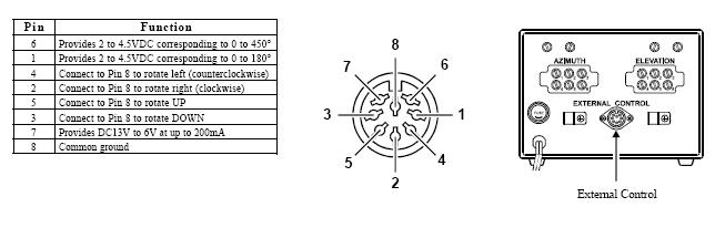 Рис.2. Интерфейс управления YAESU G-5500 внешним устройством. Распайка разъема.