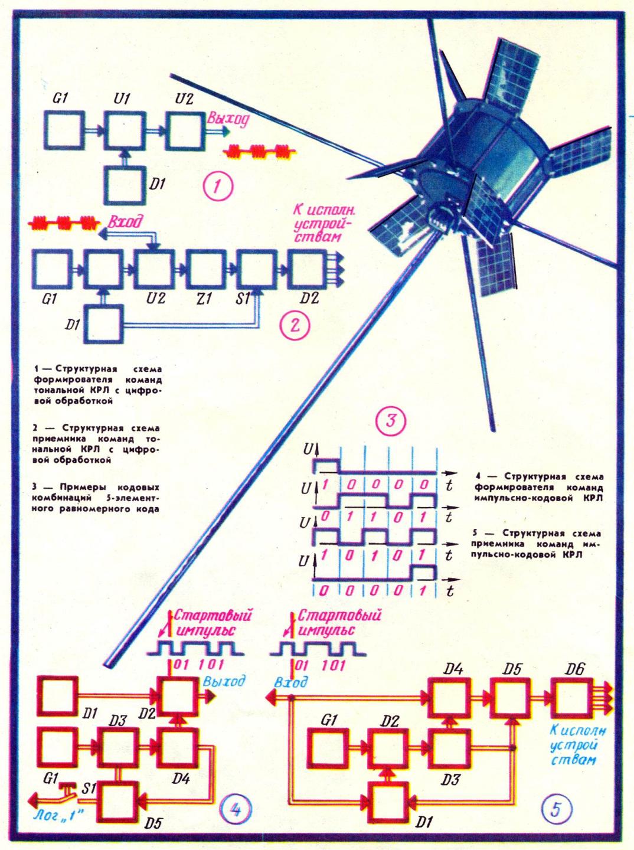 принципы построения командных радиолиний
